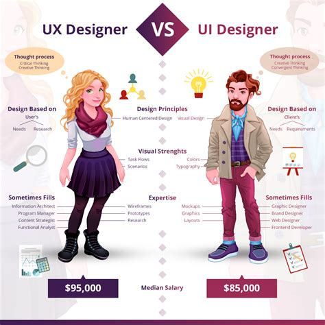 how to become a ux designer ux designer vs ui designer who to prefer designcontest