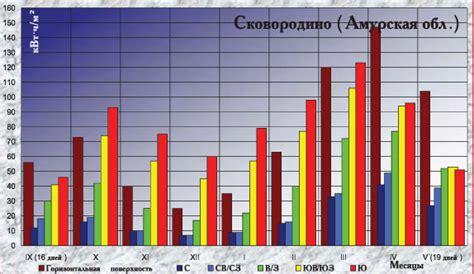 Климатические параметры КонсультантПлюс