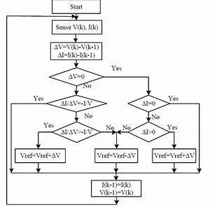 3 The Flow Chart Of The Inccond Algorithm 4  Dc