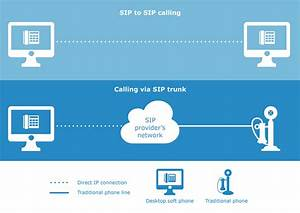 What Is Sip Trunking  A Helpful Guide