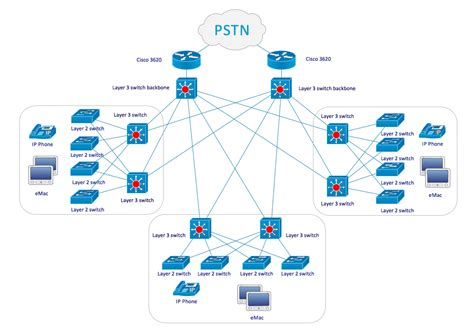Odessa Announces Cisco Network Diagrams Solution