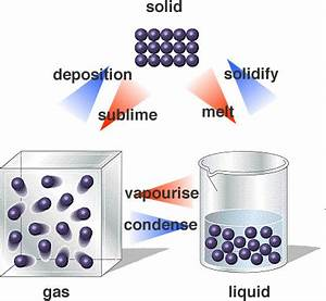 How Can Changes Of State Be Explained By The Particle