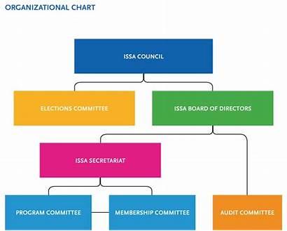 Chart Organizational Organization Issa Program Committee Graphic