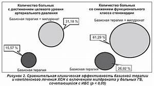 Лекарства от ибс и гипертонии