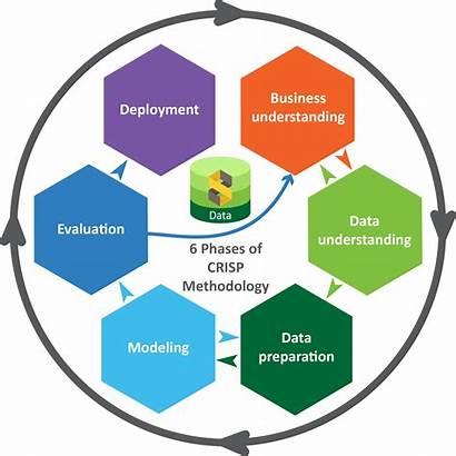 Dm Crisp Methodology Analytics Models