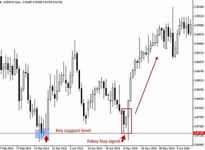 Bar False Trading Break Fakey Quotes Inside