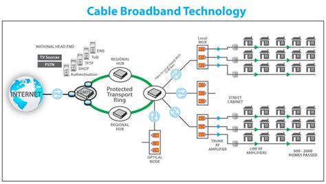Asymmetric Cable Broadband Technology Linebroker