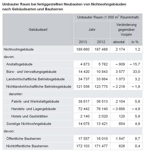 umbauter raum berechnen das volumen eines walmdachs berechnen immobilienbewertung grundlagen