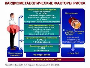 Самое современное лечение артериальной гипертензии