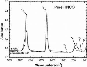 U2014infrared Absorption Spectrum Of A Pure  Solid Sample Of