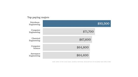 top paying jobs   engineering