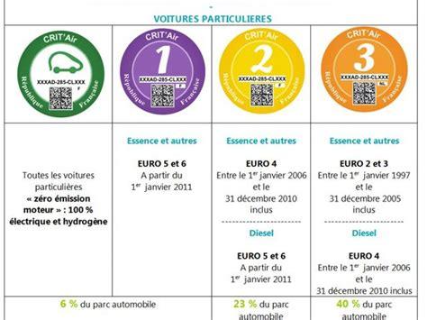 vignette crit air obligatoire le 16 janvier gare aux arnaques challenges - La Vignette Crit Air