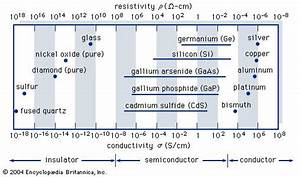 electrical conductivity | physics | Britannica.com