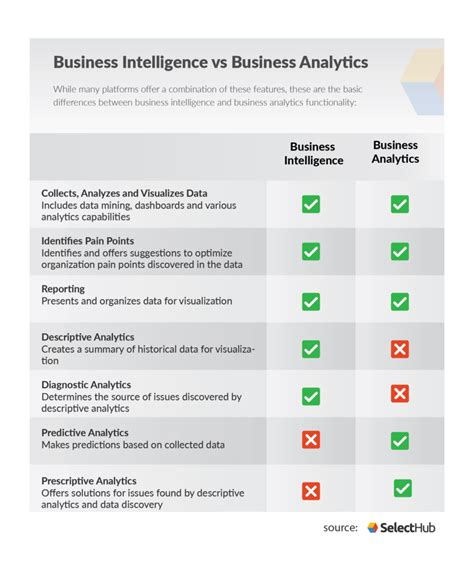 business intelligence  business analytics difference