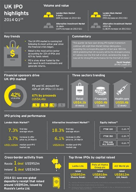 Best Ipo 2014 by 2014 World Ipo Trends And Analysis From Q1 By Ey