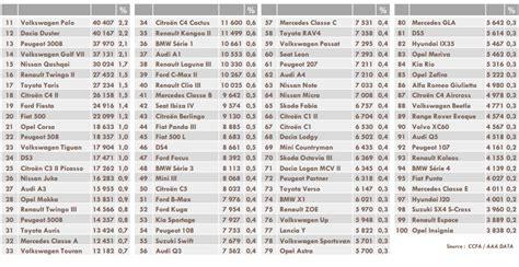 classement cuisine mondiale 2014 la voiture la plus vendue en 2014 était