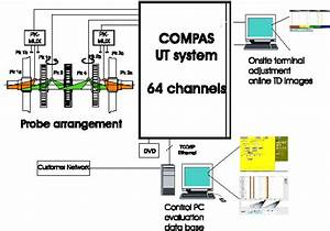Ultrasonic Testing Of Railway Axles With Phased Array