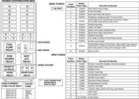 Have Explorer Need The Fuse Panel Diagram