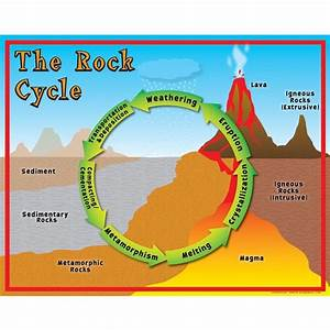 The Rock Cycle  Interactive Diagram  Touch This Picture  U0026 Learn