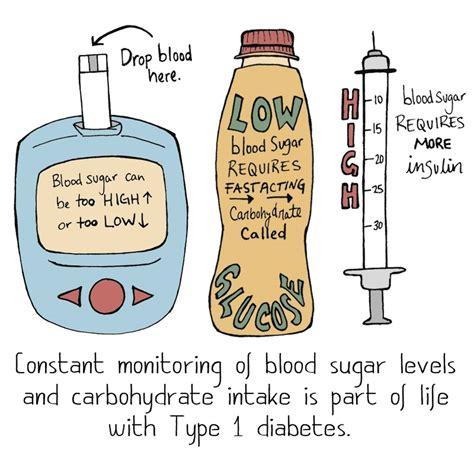 type  diabetes tinternational