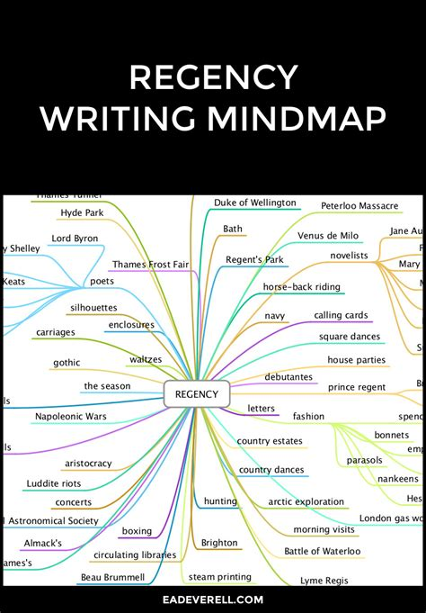 genre mindmaps creative writing blog