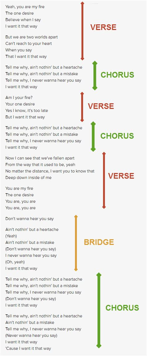 song structure template how to write a song a beginner s guide to songwriting songs guitars
