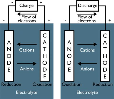 Diagram The Charging Secondary Cell Battery