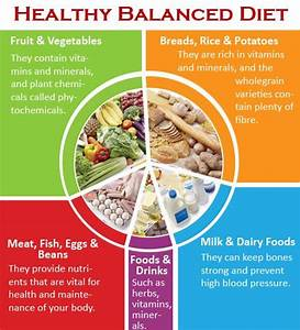 Healthy Balanced Diet- Be sure to try shopping for Organic ...