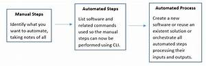 Automating The Restore Process Of A Virtual Machine  Vm