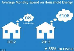 ONS data shows the true impact of rising bills on ...