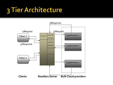 Ppt  Cloud Retail Services Powerpoint Presentation Id