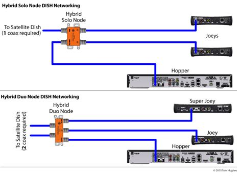 Hybrid Dish Network Wiring Diagram by Dish Network Node For Hopper Joey 185834 From Solid
