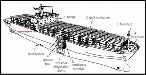 Technical English For Navigation  Container Ship Parts