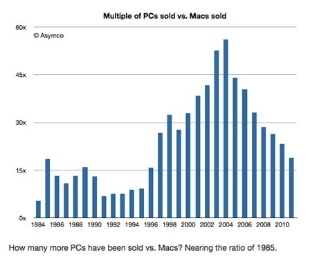 how many iphones been sold the ratio of pcs to macs sold has fallen to levels not