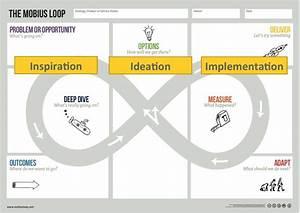 Mobius For Designers  Problem Framing