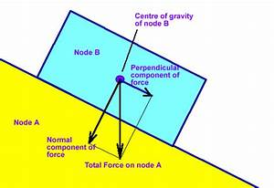 Normal Force And Friction Force