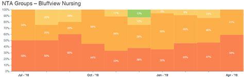 pdpm nta nursing rates facility groups clinical analytics data index