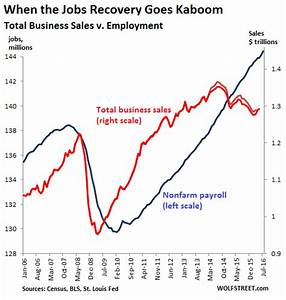 Lance Roberts Blog | 3 Things: The Economic Fabric ...