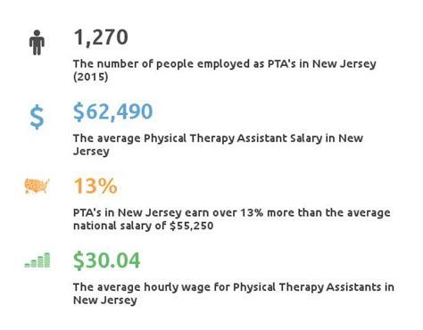 Pta Assistant Salary by Physical Therapy Assistant Schools In Nj Pta Schools New