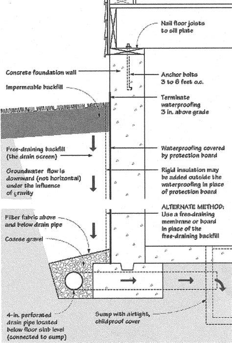 Basement Engineering  Melvin D Nelson