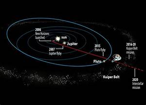 New Horizons may become first spacecraft to visit Kuiper ...