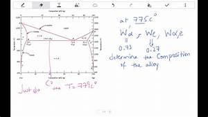 Phase Diagram- Eutectic Properties  Pb-sn  Alloy
