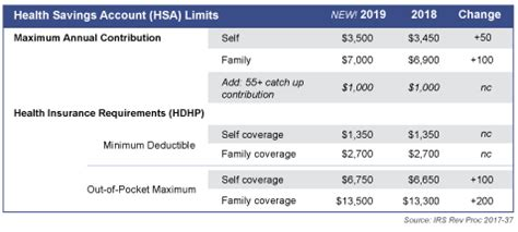 health savings account limits  contribution
