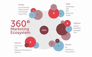 Aumcore Develop 360 Marketing Strategy Or 360 Marketing