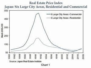 Japan's Bubble Economy (Late 1980s)