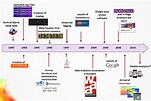 Brief History - Internet History and Development