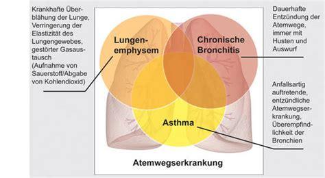 bronchitis auswurf