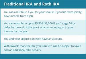 Do You Have The Right Ira For Your Retirement