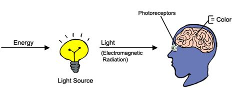 what is light energy colors of the rainbow color spektrum light physics