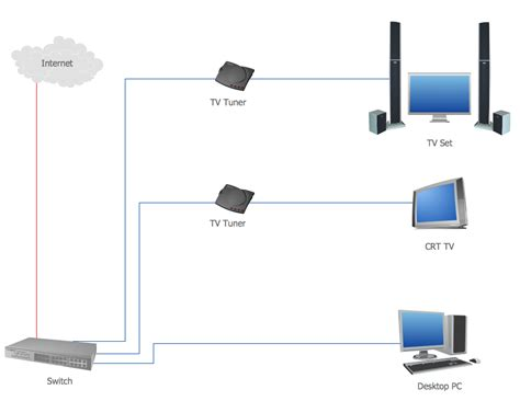 home area networks han computer and network exles